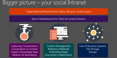 Yammer SharePoint Social Intranet