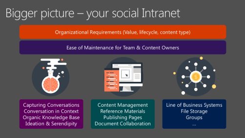 Yammer SharePoint Social Intranet